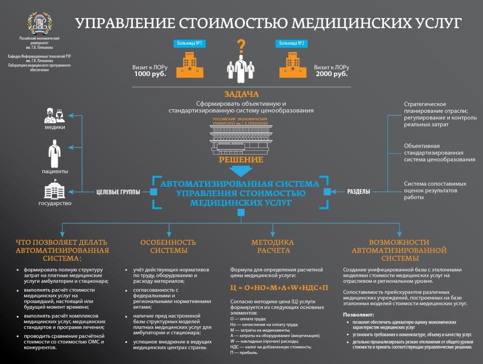 Инфографика по автоматизированной системе управления стоимостью медицинских услуг