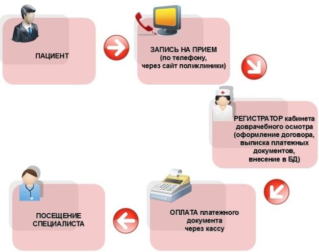 Схема маршрутизации пациентов