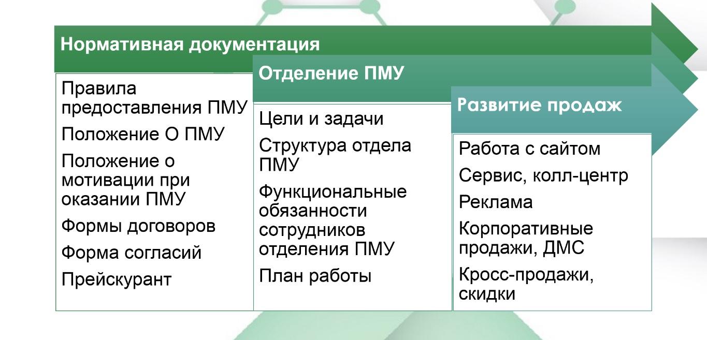 Этапы организации и развития платных медицинских услуг