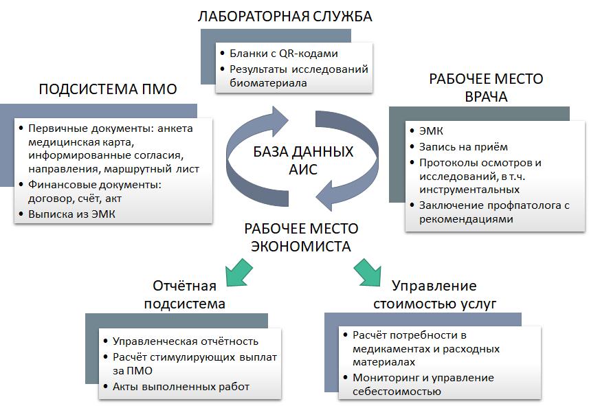 """Схема информационного обмена между программными модулями медико-экономической платформы """"МедСофтЛаб.online"""" в рамках бизнес-процесса проведения профилактических осмотров"""