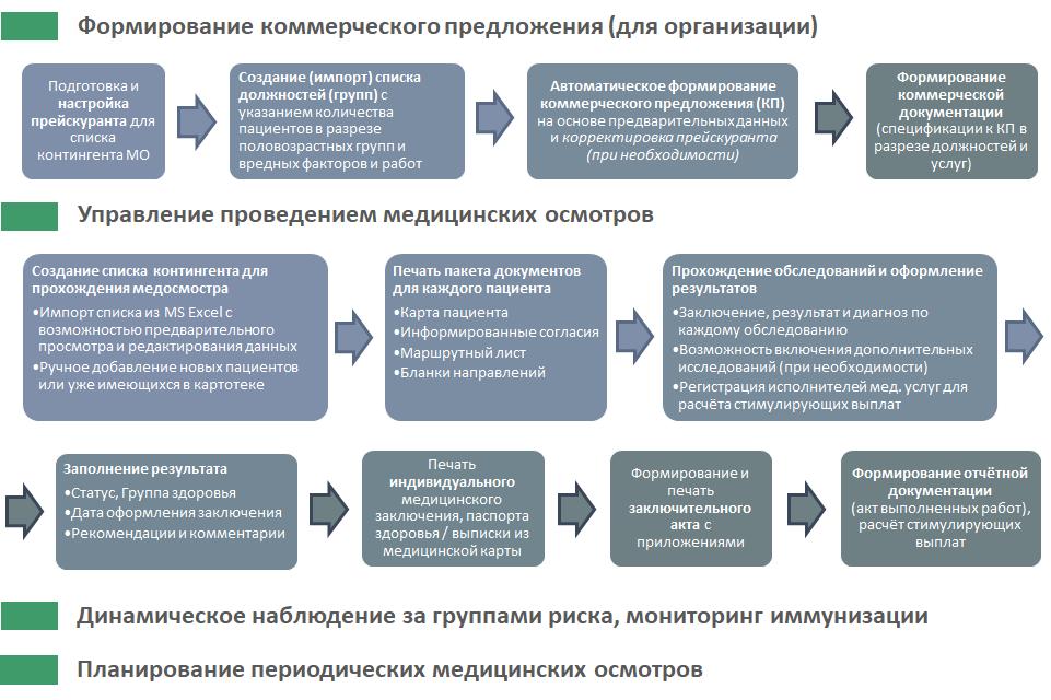Схема бизнес-процесса проведения профилактических осмотров в АСУ по Приказу 29н