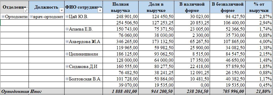 """Отчёт """"Показатели работы персонала по объему денежных поступлений"""""""